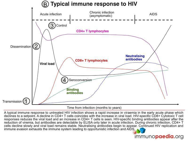 HIV Acute retroviral syndrome Case Study | Immunopaedia