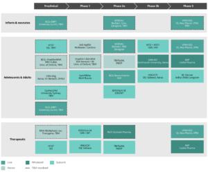 The current TB vaccine pipeline (last update September 2019). Source: TuBerculosis Vaccine Intitiative (TBVI) [tbvi.eu/what-we-do/pipeline-of-vaccines/]